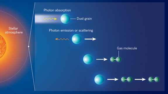 Dust grains forming in the atmosphere of a cool luminous star are accelerated away (white arrow) from the star through absorption and emission or scattering of stellar photons. By subsequently colliding with molecules in the surrounding gas, the grains accelerate the molecules, make them collide with other gas molecules and trigger an outflow of gas, or stellar wind. Norris and colleagues' study of the immediate vicinity of several cool giant stars provides information on the sizes and material properties of the grains that drive stellar winds.