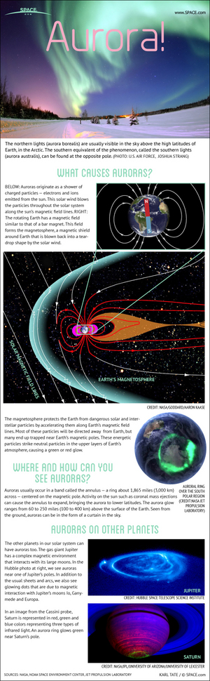 "The northern lights are more formally known as auroras, and are caused by interactions between the solar wind and the Earth's magnetic field. <a href=""http://www.space.com/15213-northern-lights-aurora-guide-infographic.html"">See how the northern lights work in this Space.com infographic</a>."