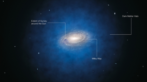 "An annotated artist's impression shows the expected distribution of dark matter around the Milky Way galaxy. It's possible that starlight passing through dark matter could scatter, creating a ""halo"" of light."