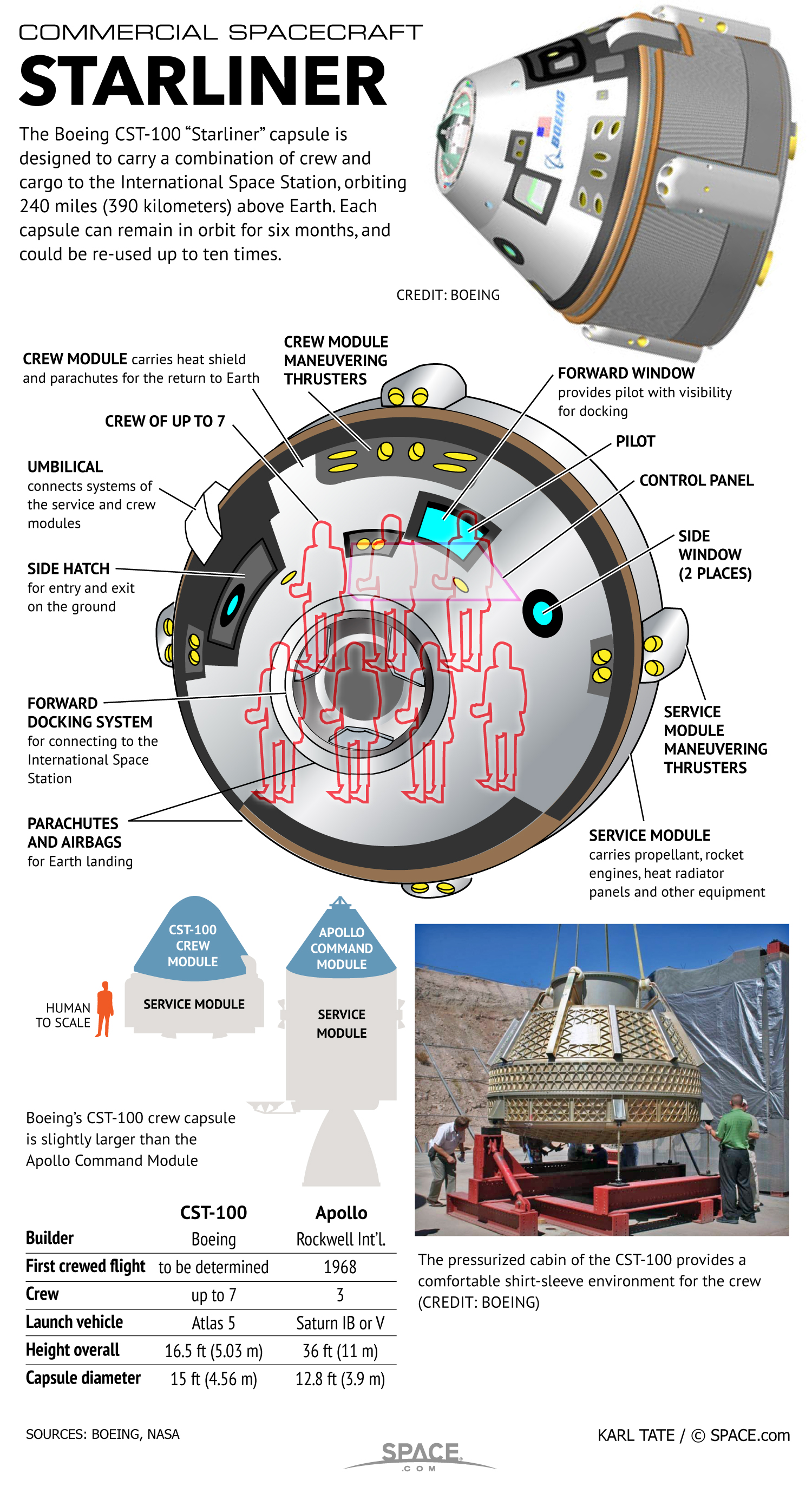 Boeing's Private Space Capsule: CST-100 (Infographic)