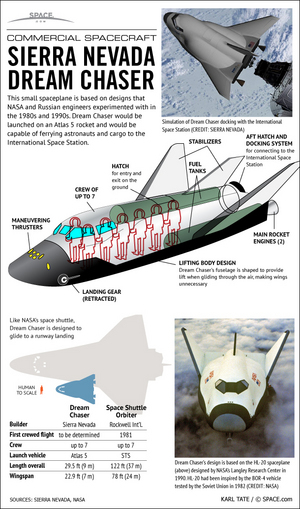 "Sierra Nevada Corporation is developing its Dream Chaser spaceplane to ferry astronauts to Earth orbit and to the International Space Station. <a href=""http://www.space.com/15366-dream-chaser-private-space-plane-infographic.html"">See how the Dream Chaser space plane works in this infographic</a>."