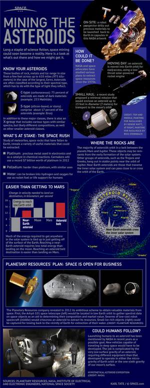 "Planetary Resources is one of several private companies hoping to mine the precious metals and water ice from asteroids. <a href=""http://www.space.com/15391-asteroid-mining-space-planetary-resources-infographic.html"">See how asteroid mining could work in our full infographic here</a>."
