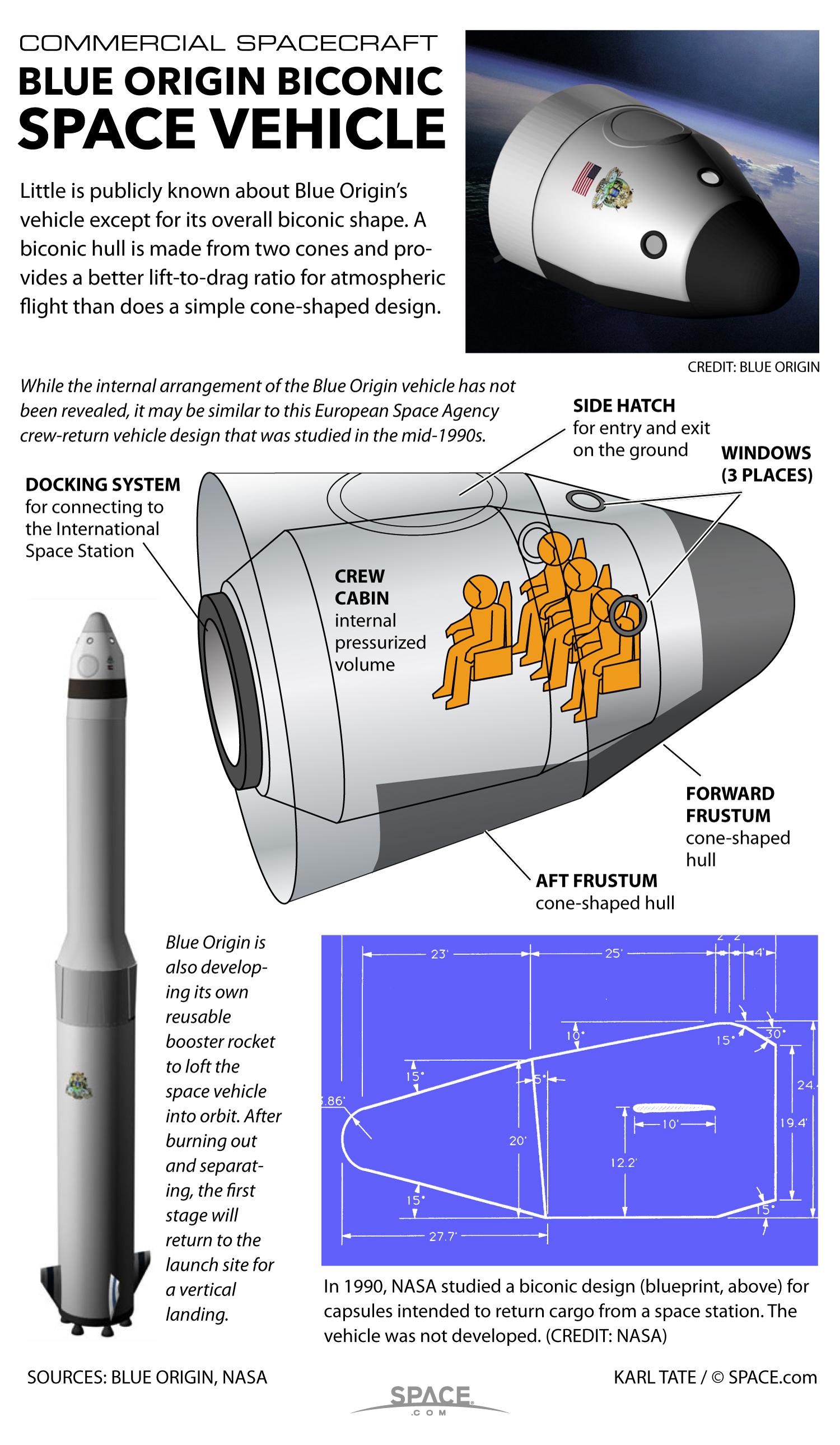 Blue Origin's Secretive Space Vehicle Explained (Infographic)