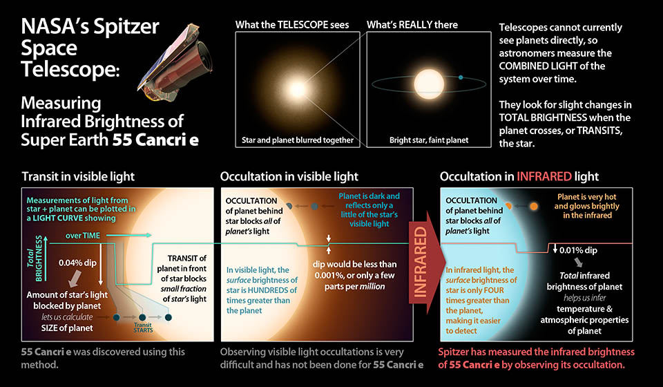 How NASA's Spitzer Space Telescope Detected 55 Cancri e.