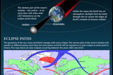 "How Solar Eclipses Work: When the moon covers up the sun, skywatchers delight in the opportunity to see a rare spectacle. <a href=""http://www.space.com/15613-solar-eclipses-observing-guide-infographic.html"">See how solar eclipses occur in this Space.com infographic</a>."