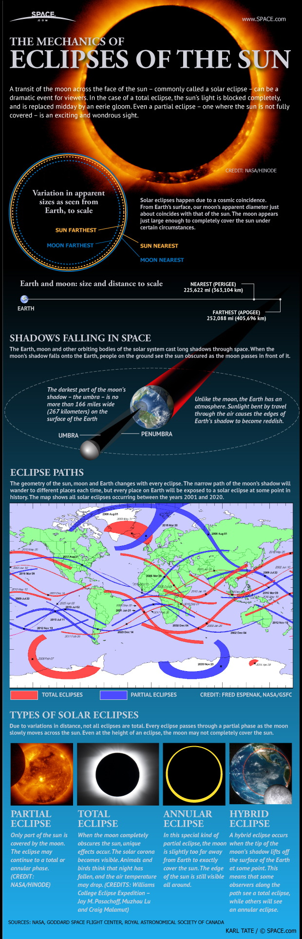 Guide to Solar Eclipses (Infographic)