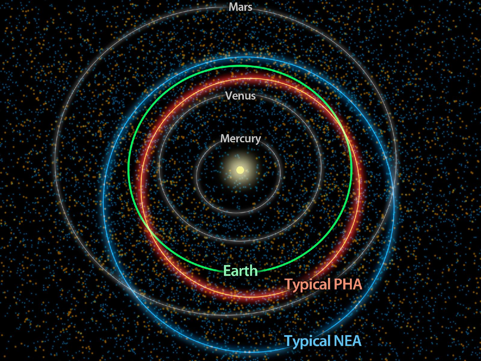 Orbits of Potentially Hazardous Asteroids