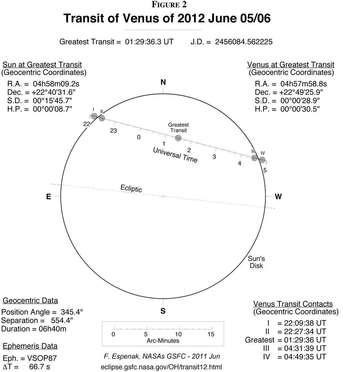 Transit of Venus 2012 Diagram