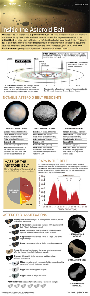 "Most asteroids orbit the sun within a broad belt located between the orbits of Mars and Jupiter: the asteroid belt. <a href=""http://www.space.com/15948-asteroid-belt-space-rocks-infographic.html"">Get the facts about the asteroid belt in this SPACE.com infographic</a>."