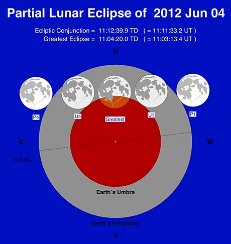Earth's Umbra and Penumbra Diagram for Partial Lunar Eclipse of June 4, 2012.