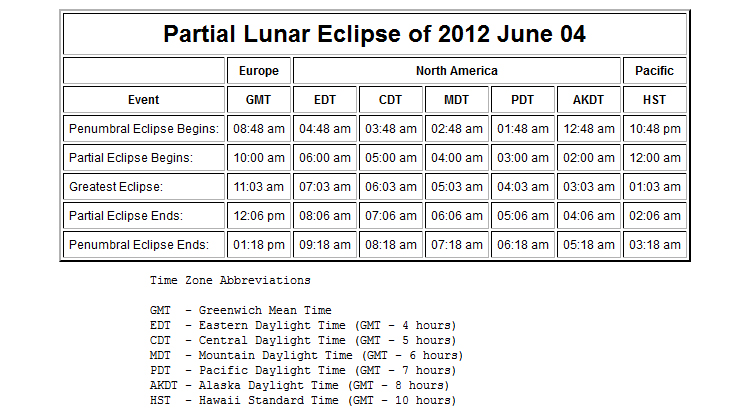 Timetable for Partial Lunar Eclipse of June 4, 2012