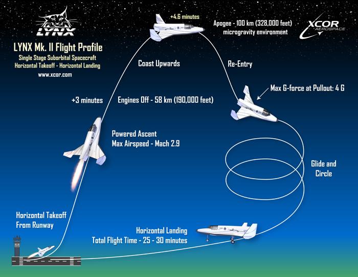 Lynx Mk. II Flight Profile
