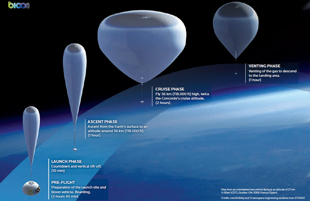 Near-Space Tourism Balloon Runs Test Launch