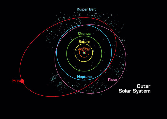 The Kuiper Belt is shown beyond the orbit of Neptune. One of its inhabitants is Eris, on a highly tilted and elipical orbit.