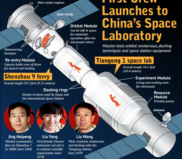 Shenzhou 9 Mission Sends China's First Female  Astronaut Into Orbit (Infographic)