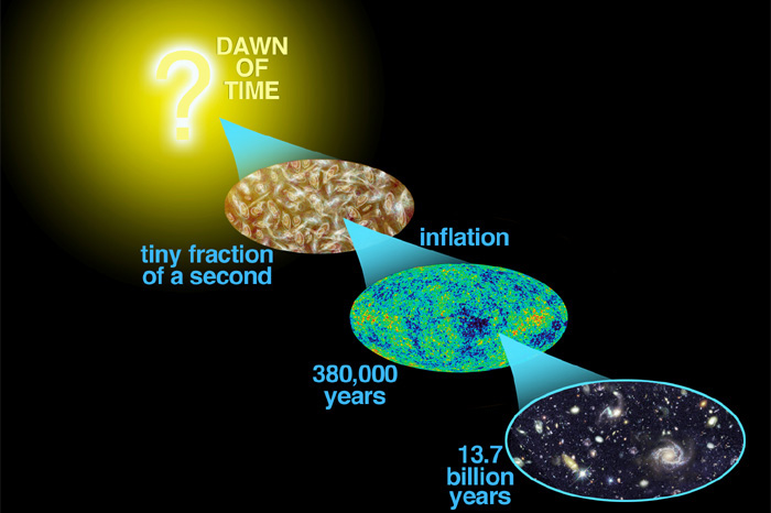 Are Echoes of the Big Bang Misinterpreted?