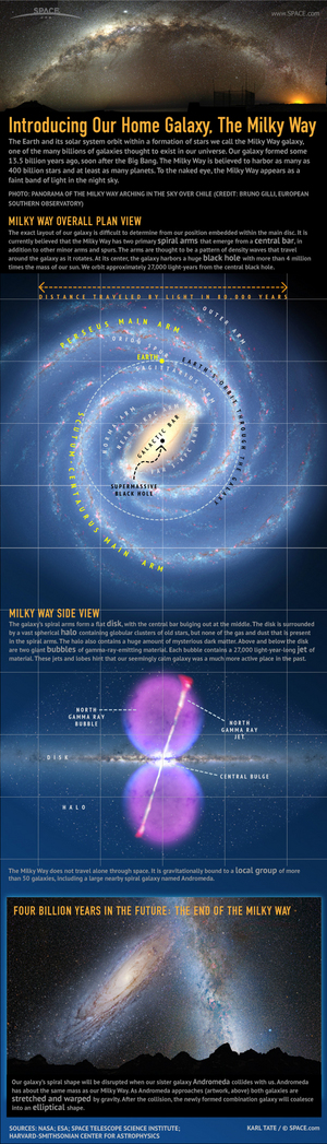 "The Milky Way, our home galaxy  in space, is a vast galaxy containing 400 billion suns, at least that many planets, and a 4-billion-solar-mass black hole at the center. <a href=""http://www.space.com/16204-milky-way-galaxy-guide-infographic.html"">See how our Milky Way Galaxy works in this Space.com infographic</a>."
