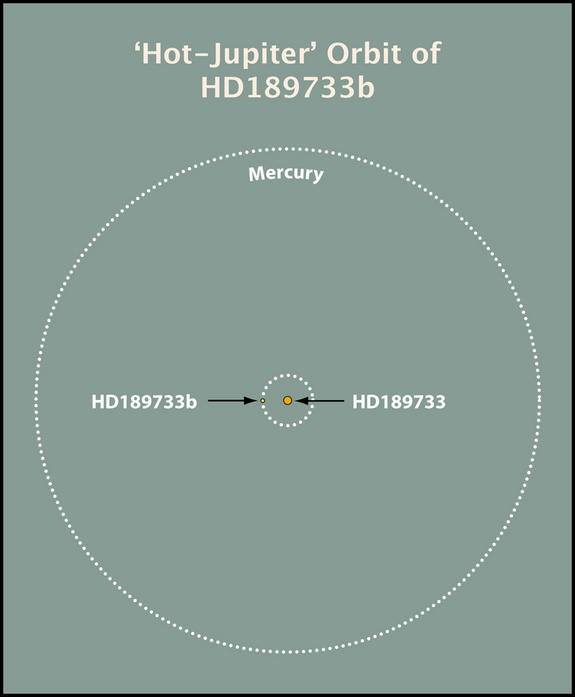 The Jupiter-size planet HD 189733b orbits its star 10 times closer than Mercury circles the sun. The planet's close proximity not only cooks it, but also puts it within range of violent solar flares that further heat its outer atmosphere.