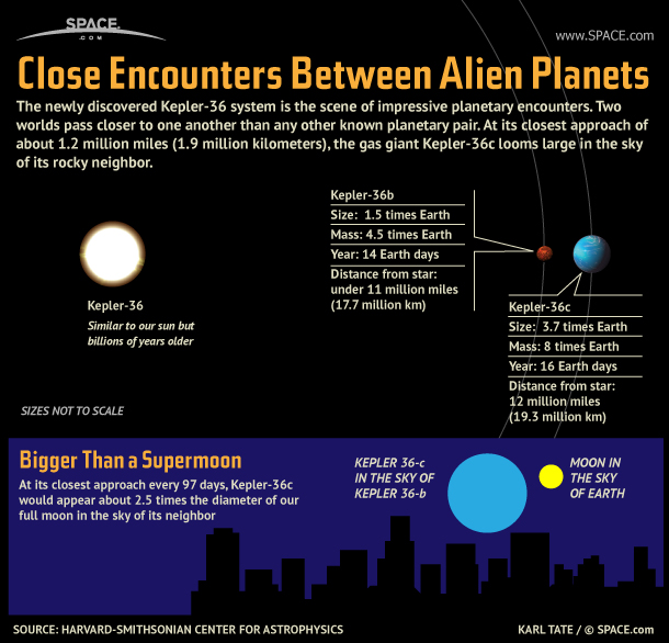 Alien Planet Looms Large in Neighbor's Sky (Infographic)