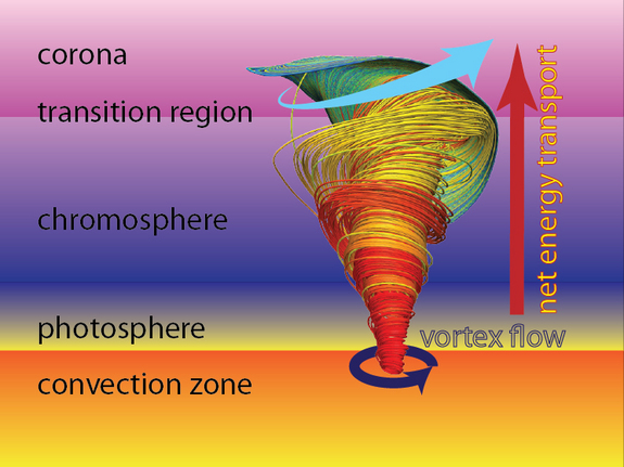 Schematic view of the atmospheric layers of the Sun, the extent of simulated magnetic tornado, and the resulting net energy transport. Image released June 27, 2012.