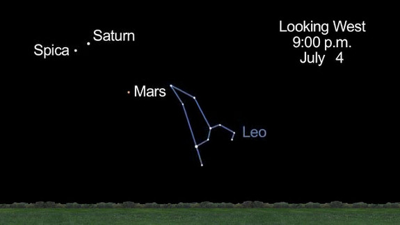 This sky map still by NASA's Jet Propulsion Laboratory shows the location of Mars, Saturn and the bright star Spica in the western night sky July 4, 2012.