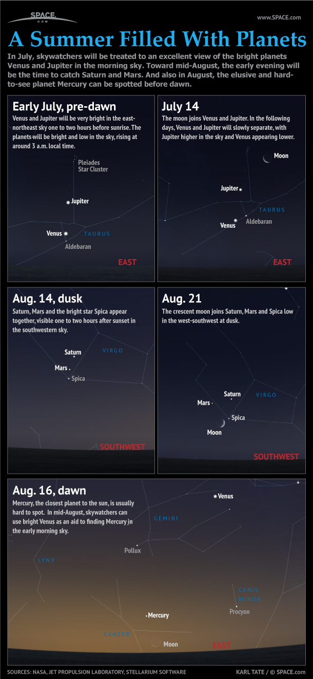 From July through August, planet groupings in the pre-dawn and dusk skies will impress skywatchers around the world.