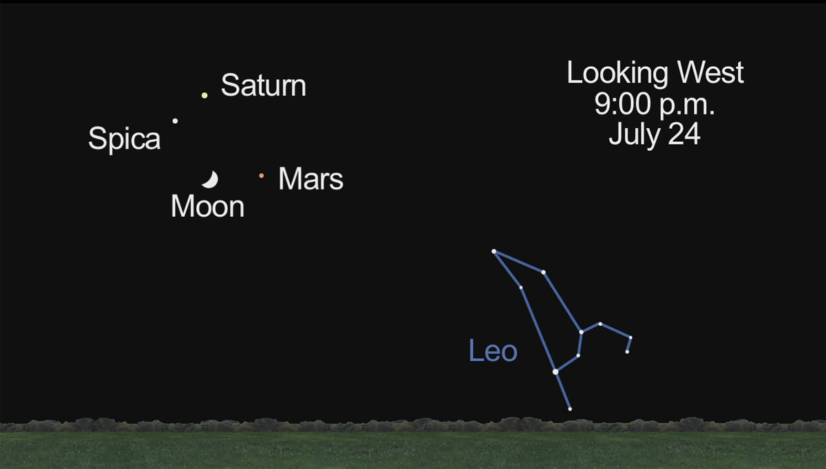 Mars, Saturn and Spica, July 24, 2012