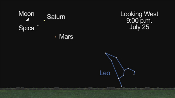 """NASA's Jet Propulsion Laboratory says: """"Send yourself a reminder to step outside on the evenings of July 24th and 25th [2012]. That's when the waxing moon pairs up with Mars, Saturn and Virgo's great white star Spica."""""""