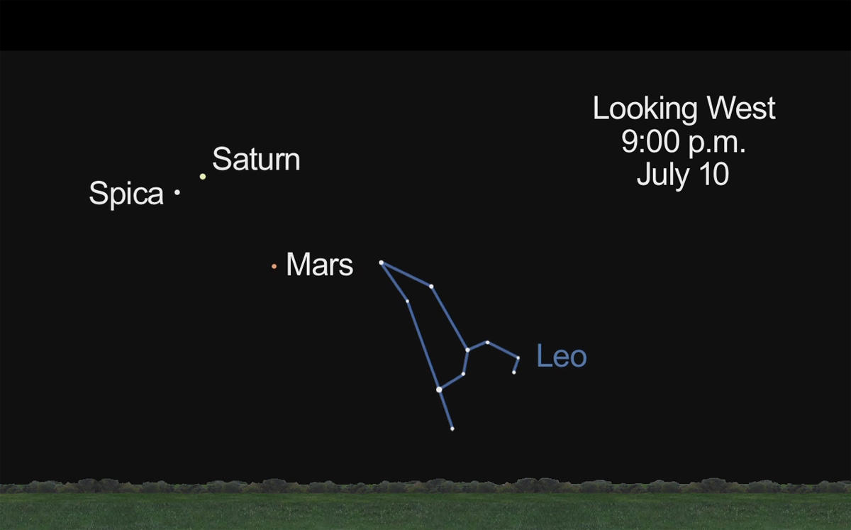 Mars, Saturn and Spica, July 10, 2012