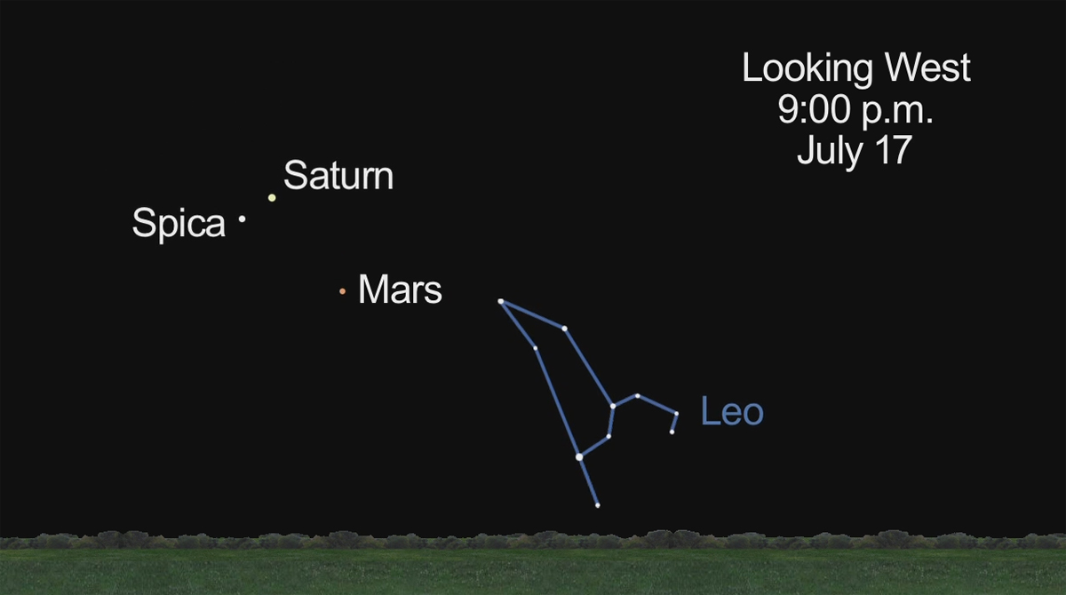 Mars, Saturn and Spica, July 17, 2012