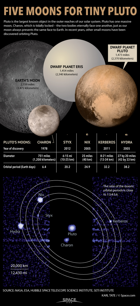 "Dwarf planet Pluto has one giant moon, Charon, but now is known to have four more tiny satellites. <a href=""http://www.space.com/16538-pluto-moons-explained-infographic.html"">See how Pluto's moons measure up in this SPACE.com infographic</a>."