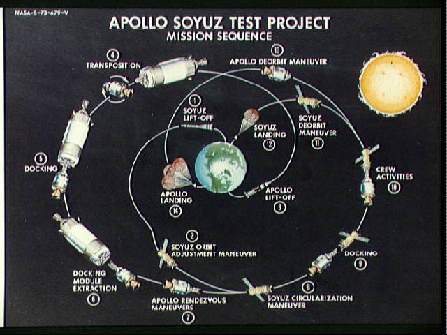 Apollo-Soyuz Test Project Mission Seqence