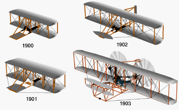 A diagram showing the evolution of the Wright Brothers' airplane design, culminating in the vehicle that achieved humanity's first powered flight in 1903.