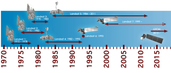 Timeline showing lifespans of the Landsat satellites.