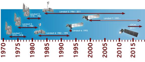 Timeline showing lifespans of the Landsat satellites.