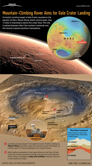 "The mountain-climbing rover heads for Mount Sharp, rising 3 miles (5 kilometers) above Gale Crater. <a href=""http://www.space.com/16708-mars-rover-curiosity-landing-site-infographic.html"">See our full look at Curiosity's Gale Crater on Mars in this infographic</a>."