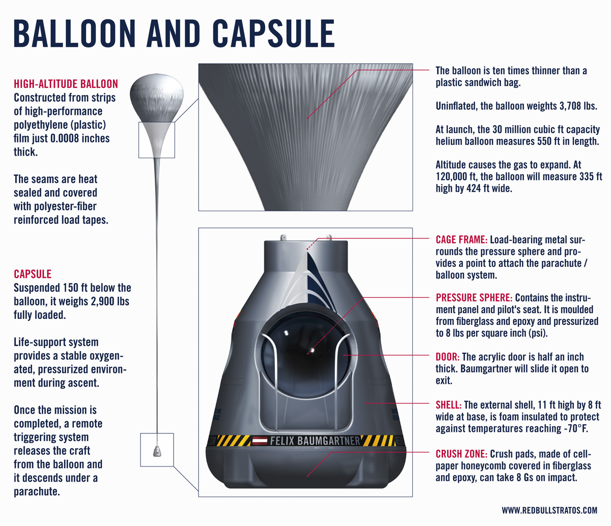 Red Bull Stratos Capsule and Balloon Infographic
