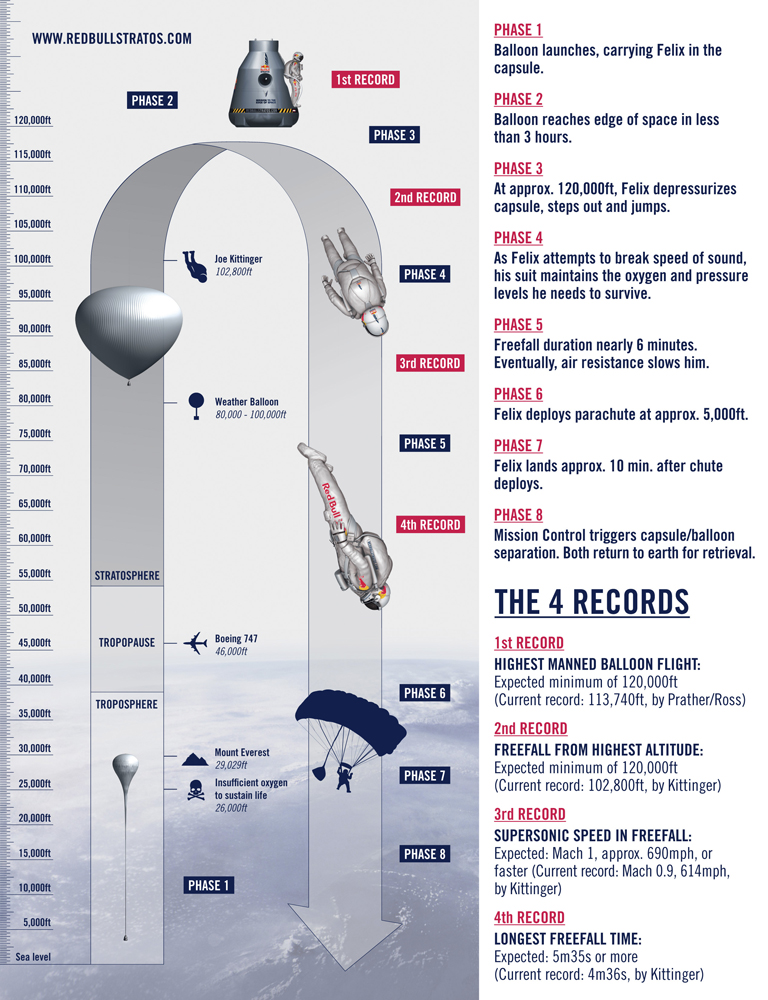 Red Bull Stratos Mission Infographic