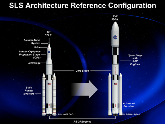 An artist rendering of the various configurations of NASA's Space Launch System (SLS), managed by the Marshall Space Flight Center in Huntsville, Ala. The flexible configuration, sharing the same basic core-stage, allows for different crew and cargo flights as needed, promoting efficiency, time and cost savings. The SLS enables exploration missions beyond low-Earth orbit and support travel to asteroids, Mars and other destinations within our solar system.