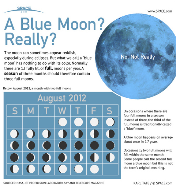 "Thought to be called ""blue"" after an old english term meaning ""betrayer,"" a Blue Moon is an extra full moon that occurs due to a quirk of the calendar. [<a href=""http://www.space.com/16776-blue-moon-explained-infographic.html"">See the full Blue Moon Infographic here</a>.]"
