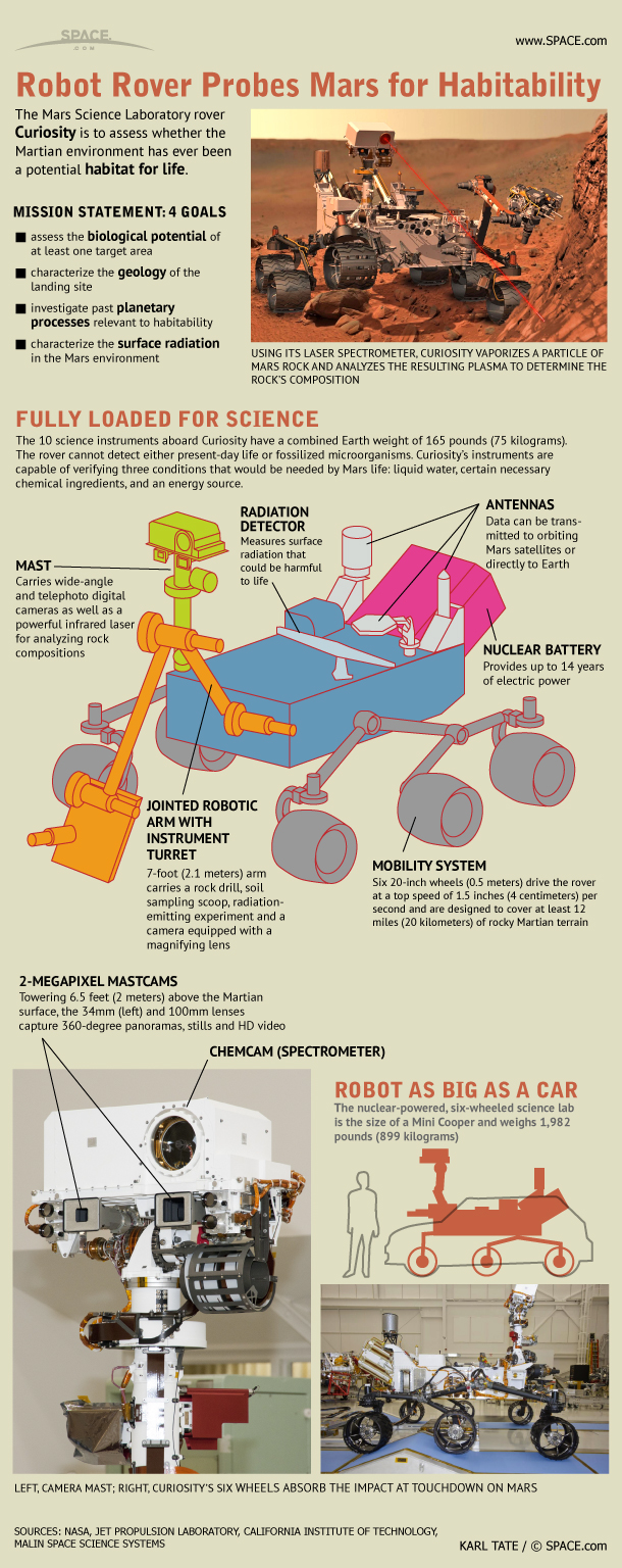 Huge Mars Robot Armed With Laser, Cameras, Curiosity (Infographic)