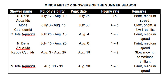 Minor meteor showers of summer 2012.