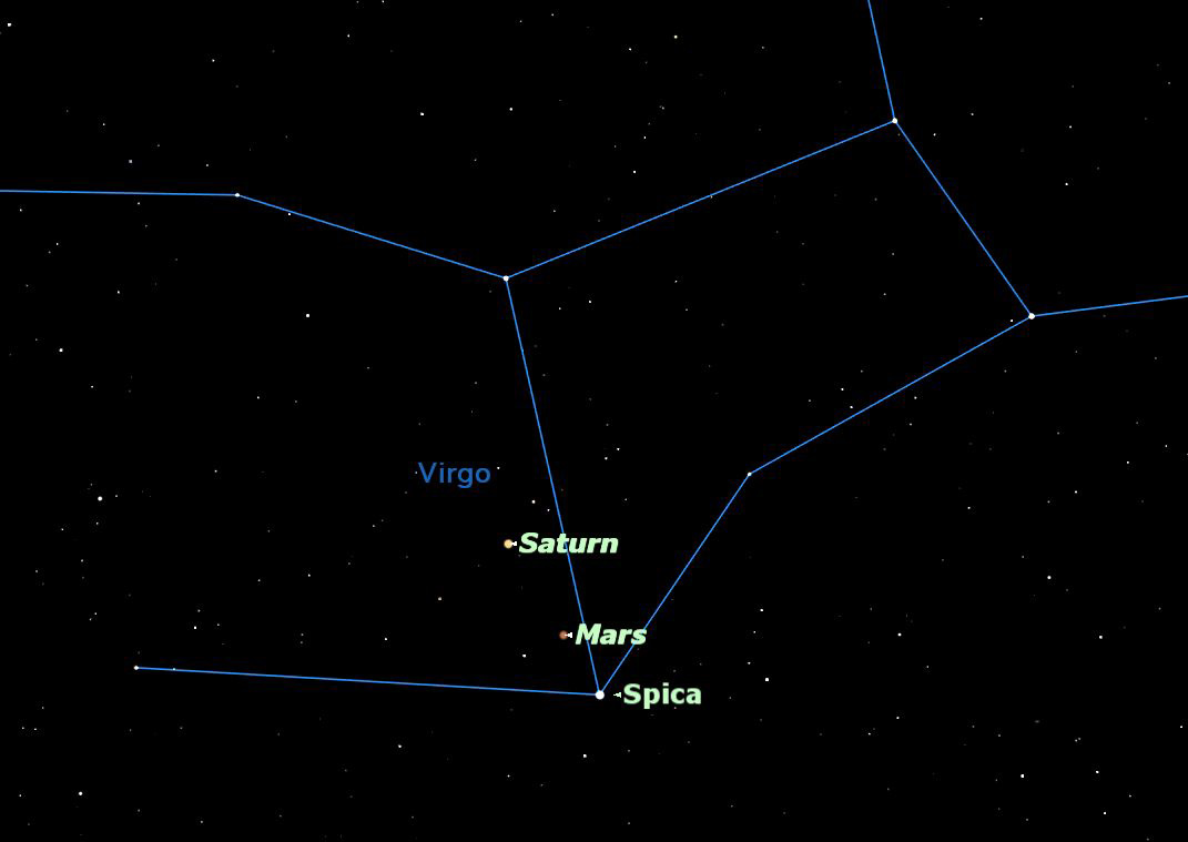 Saturn, Mars, and Spica