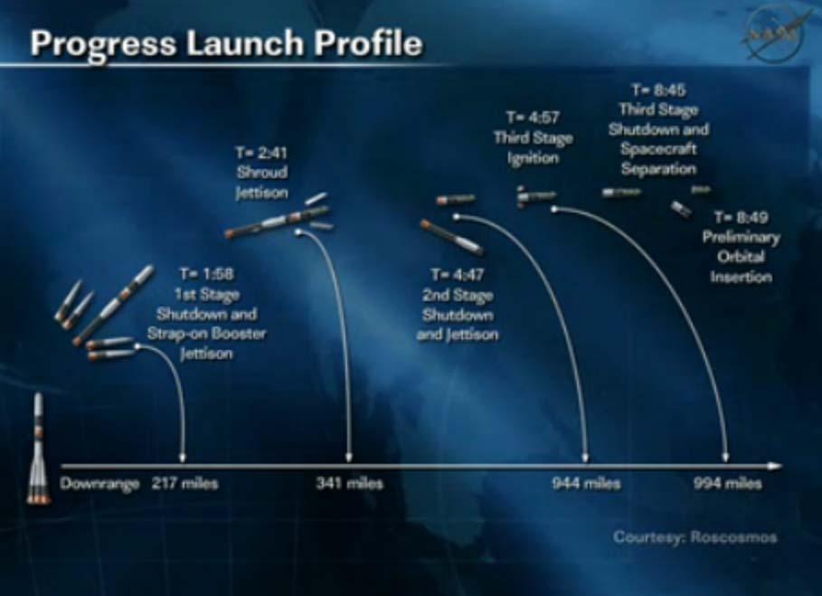 Progress 48 Cargo Ship Launch Profile