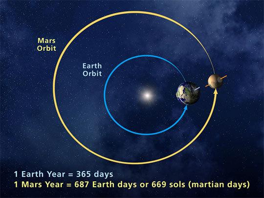 Mars orbits the sun in 687 Earth days.