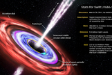 This illustration highlights the principal features of Swift J1644+57, a distant black hole, and summarizes what astronomers have discovered about it.