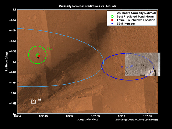 The red X marks where NASA's Curiosity's Mars rover landed on Aug. 5, 2012 — about 1.5 miles east of the spot it was targeting. The dark blue ellipse at right shows the predicted landing sites for Curiosity's tungsten ballast (blue dots) and their actual impact spots (arrows). The dark streak cutting diagonally across the image's center is a stretch of sand dunes.