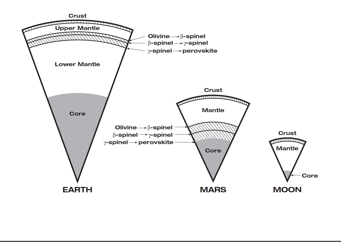 Internal Depths for Earth, Mars and Moon