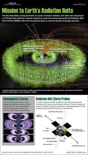"NASA's Radiation Storm Belt Probes mission will study Earth's radiation belts, the Van Allen Belts, like never before. <a href=""http://www.space.com/17248-nasa-radiation-belt-storm-probes-mission-infographic.html"">See how they work in this Space.com infographic</a>."