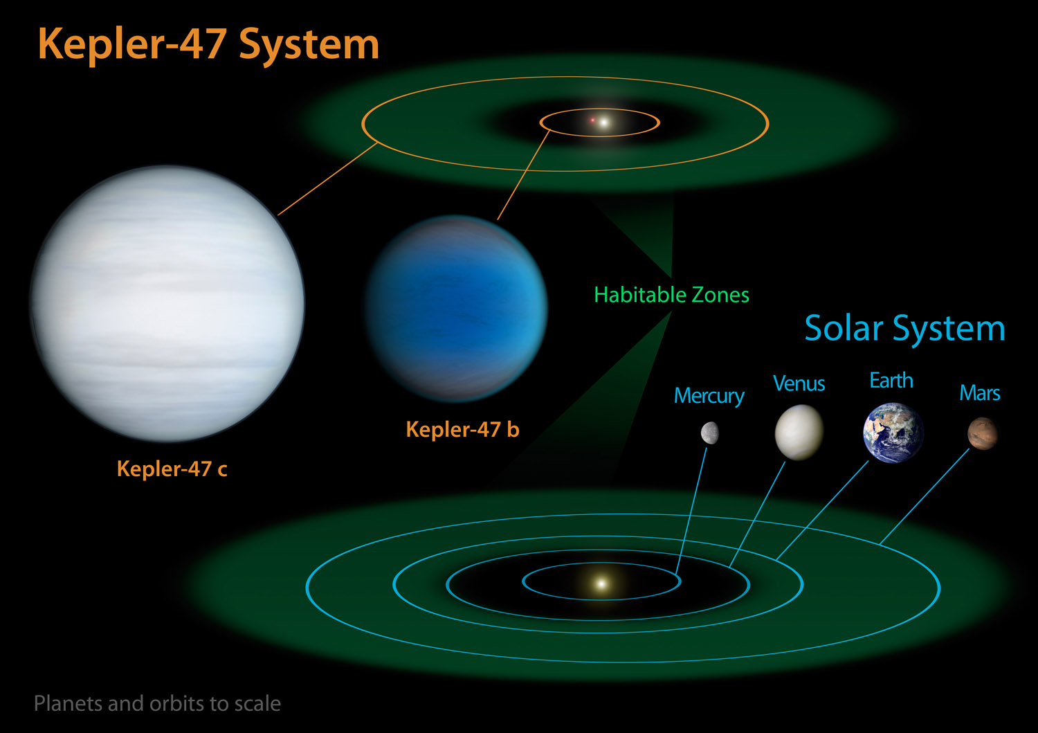 Kepler-47 Tatooine-Like Planets: Orbit Diagram